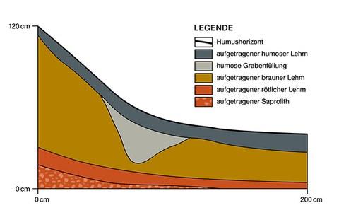 Profil durch den umlaufenden Graben am Fuße der Krone des Erdwerkes Ngerbuns el Bad in Aimeliik